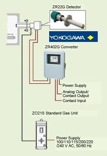 analizador-oxigeno-YOKOGAWA